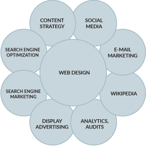 Web design, graphics and marketing services –